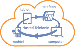 Hosted Telefonie